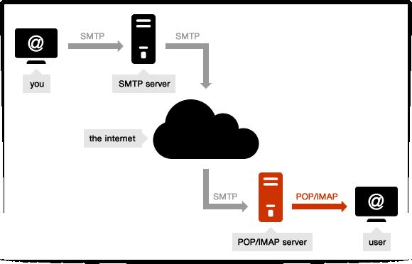 pop_email-dondocker